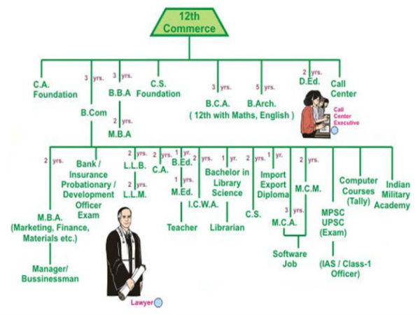 வணிகவியல் துறை அதன் தேவை மற்றும் பணியிடங்கள் மாணவர்களுக்காக ,,