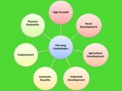Development Planning For Aspirants